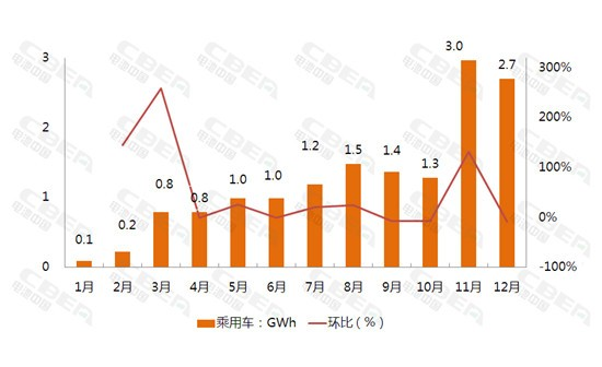 2017全年动力电池装机量37.06Gwh,12月高达12.15Gwh