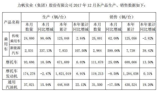 力帆股份2017新能源汽车销量增长39%