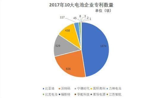 2017年10大电池企业专利排行榜