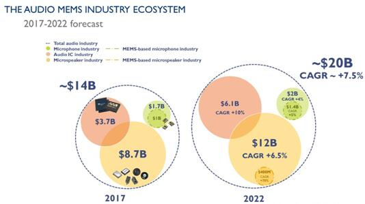 MEMS扬声器首次亮相CES 2018 USound谈音频行业未来