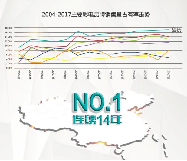 海信连续14年稳坐中国彩电第一宝座