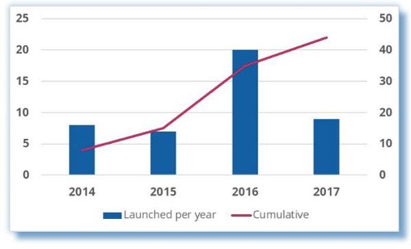 GSA:44家运营商已使用700Mhz提供商业服务