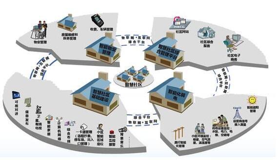 从点到面 建设智慧城市前必须先构建好智慧社区
