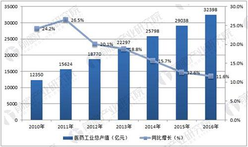 医药工业总产值仍保持快增长趋势