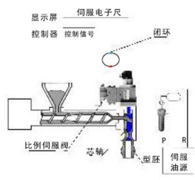 CTSC-200系列PLC在中空吹瓶机中的应用