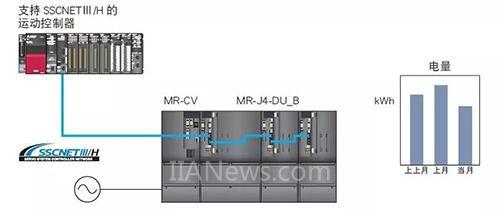 三菱电机:MELSERVO-J4系列伺服最新产品