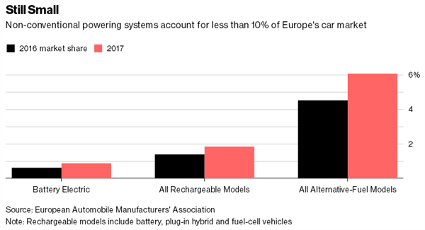 彭博:市场对纯电动汽车还处观望阶段 混合动力车型已稳居上风