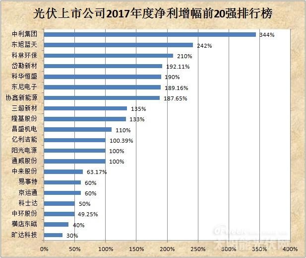 光伏上市公司2017年度净利润前20强排行榜