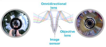 VTT推出新型360度全景热成像光学解决方案