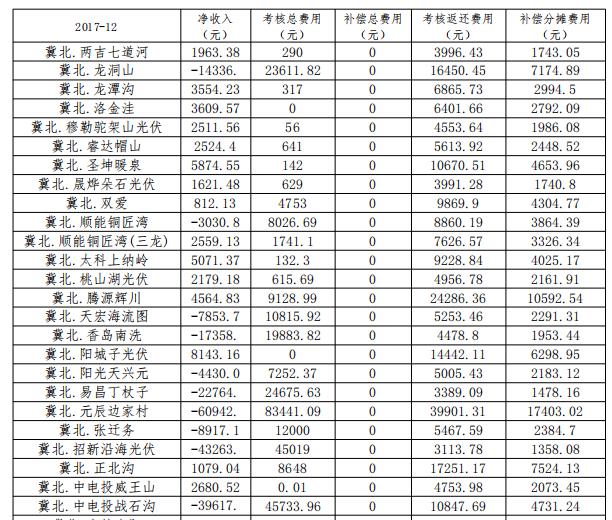 2017年12月京津唐光伏电站并网运行结算汇总表