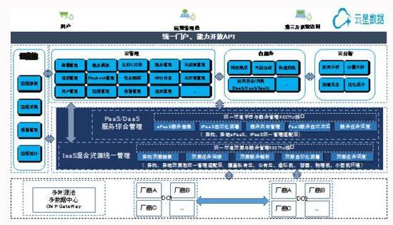 云时代,如何通过云管理平台推动企业IT的数字化转型