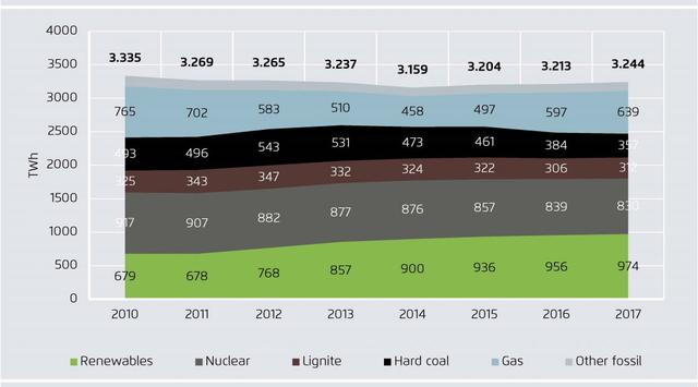 2017年欧盟风能、太阳能和生物质能发电首超煤电