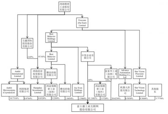 富士康FII冲刺IPO 募资273亿聚焦8大项目