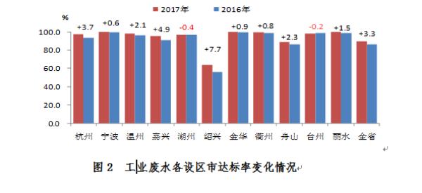 浙江重点污染源监测年度报告出炉