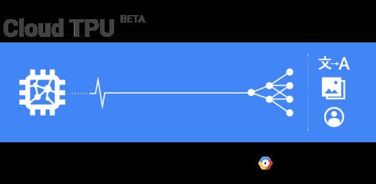 谷歌半夜放大招:开放 Cloud TPU