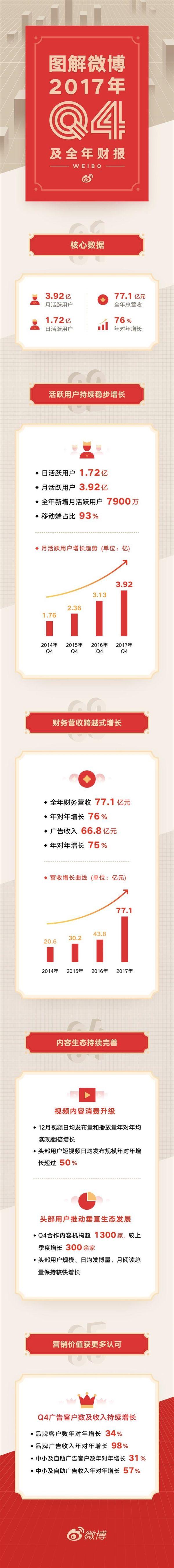 微博月活用户达3.92亿:创下上市以来最大数量净增长