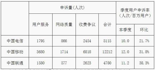 2017年电信服务质量报告发布 百万用户申诉率同比下降12.1人次