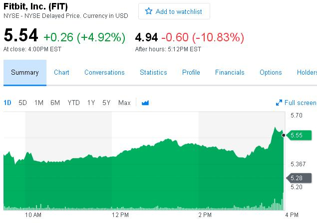 智能手表厂商Fitbit Q4净亏4550万美元 盘后股价跌逾10%