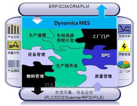 【干货】离散制造MES解决方案