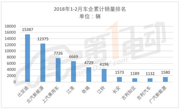 2月新能源乘用车销售2.9万辆,比亚迪/北汽/江淮包揽前三