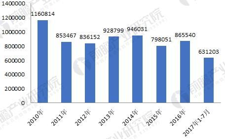 水泥机械行业发展趋势分析 转型升级迫在眉睫