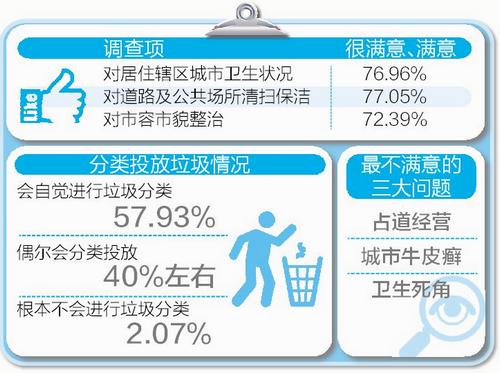 厦门近八成市民满意城市卫生 过半市民自觉垃圾分类