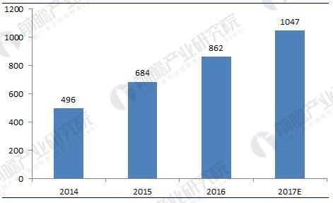 物流装备行业前景预测 2023年市场规模将超过2100亿元