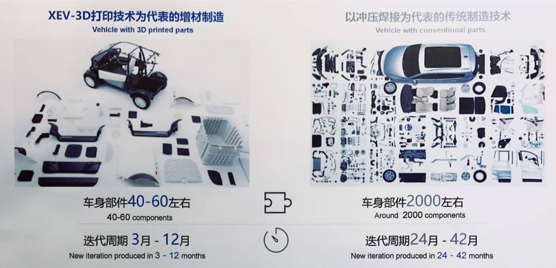 首款3D打印电动车发布 已有7000辆订单