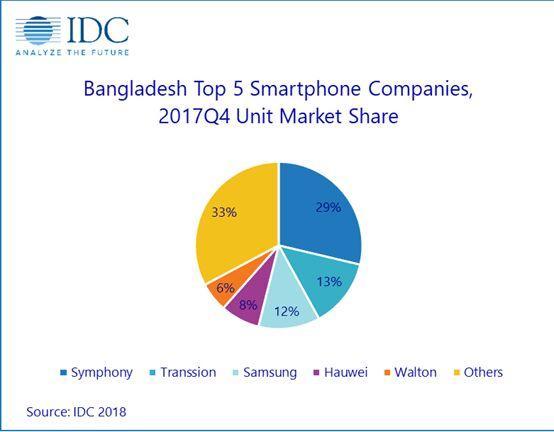 孟加拉国2017手机出货量达3420万部 华为跻身前五大智能手机品牌