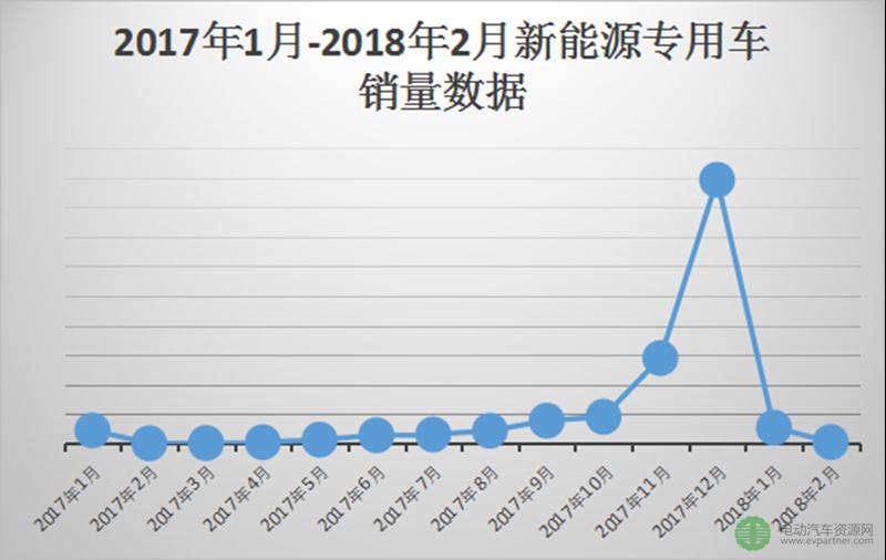 2018年2月新能源专用车销量及细分市场分析
