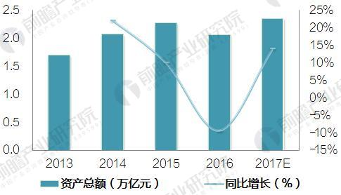 2018年中国仓储行业发展现状与投资前景分析