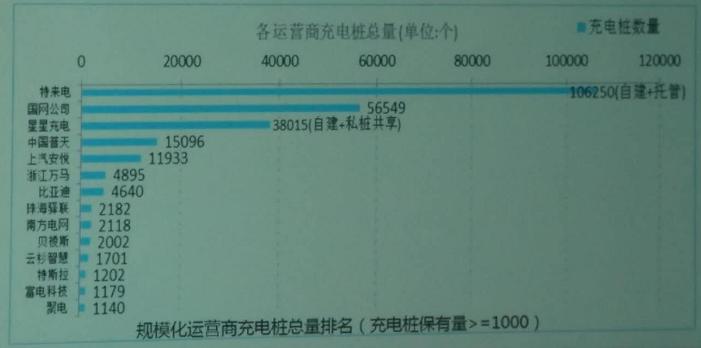 3月新增公共充电桩9051个,同比增长62%