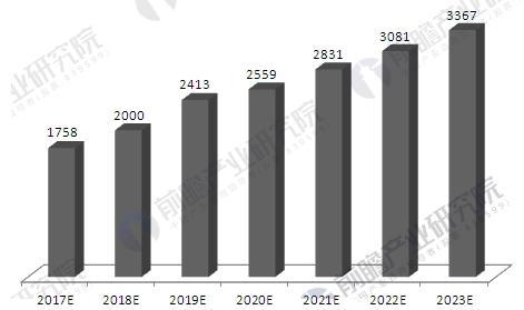 健康体检市场进入快速增长期 2018年市场将超2000亿