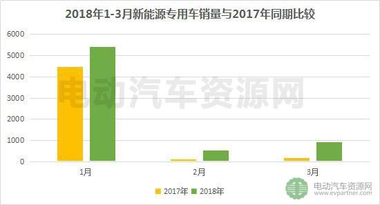 新能源专用车2018年3月产销报告