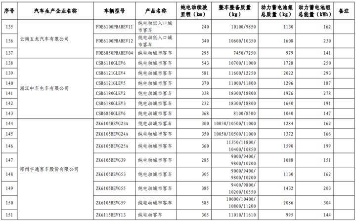 第17批免购置税新能源目录发布:366款车型入选