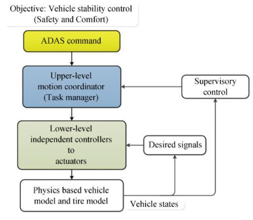 拉夫堡大学提出ADAS协作式动作管理控制架构理念