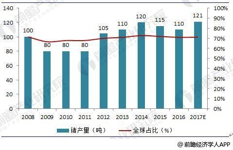2018年中国锗行业现状分析与前景预测 2023年锗产量有望突破160吨