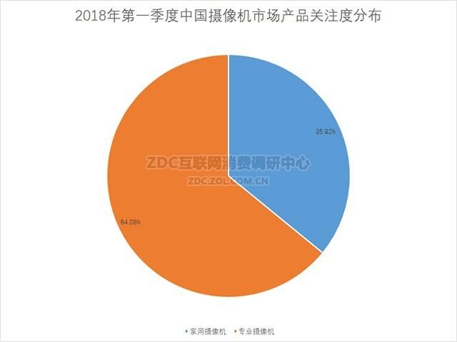 4K视频引领新方向 2018Q1摄像机ZDC报告