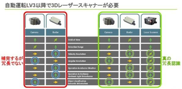 法雷奥计划推出MEMS固态LiDAR 助力自动驾驶