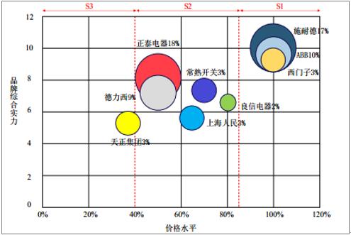 2017年中国低压电器行业竞争格局及发展趋势