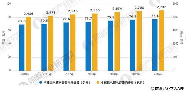 铝电解电容器市场空间广阔 下游行业发展迅速