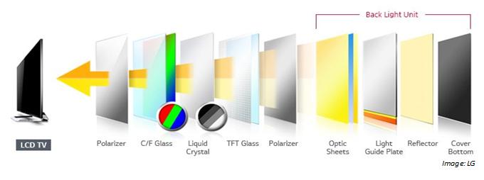 为什么选择量子点?从LED显示与照明说起