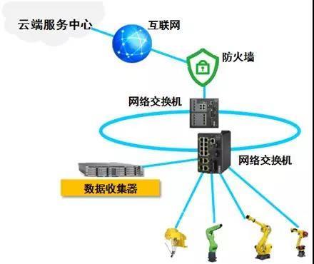 FANUC ZDT系统:永不停止的工厂就在眼前
