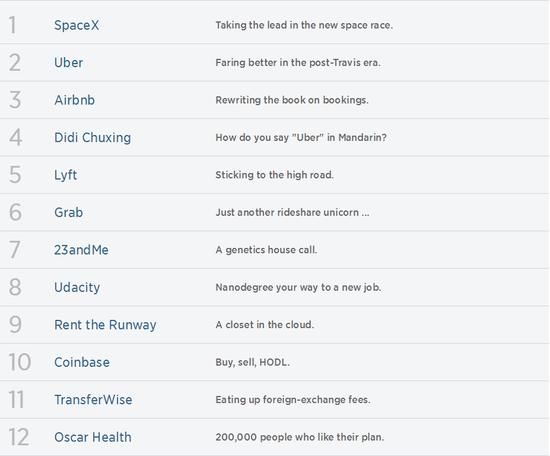 """""""50大颠覆者""""排行榜:SpaceX居首 滴滴小米上榜"""