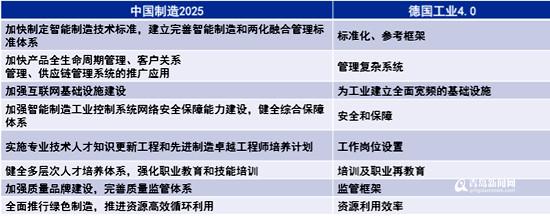青岛智能制造全国领先 两大产业打造世界级产业集群