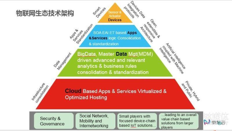 """京东云明确物联网四层架构,云计算市场""""新进者""""如何谋划未来?"""