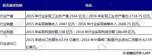 中国阀门制造行业现状分析 国内企业集中于低端市场