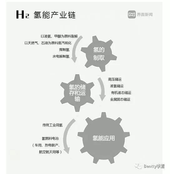 """未来能源三分天下必有氢----""""氢""""装上阵 - 商业化模式初备(三)"""