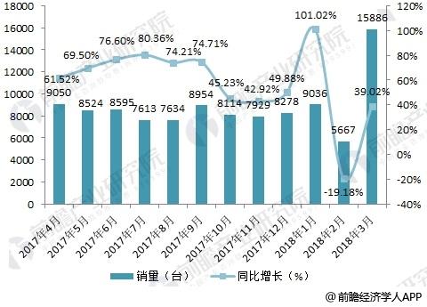 2018年装载机行业现状分析 去年市场复苏今年延续增长