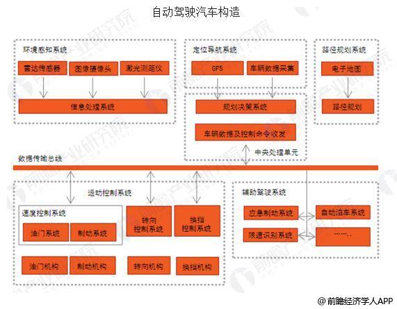 中国自动驾驶行业发展前景分析 智能网联快速发展
